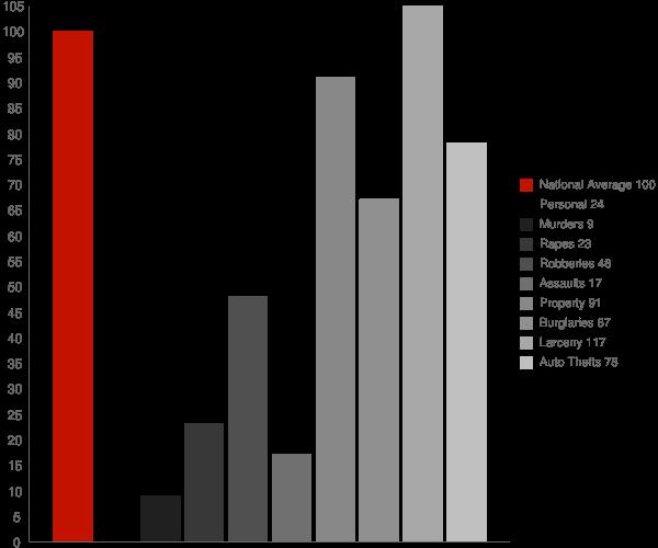 East Haven CT Crime Statistics