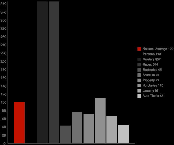 Ak Chin Village AZ Crime Statistics