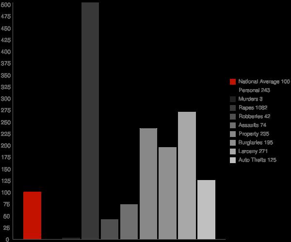 Hillsborough NH Crime Statistics