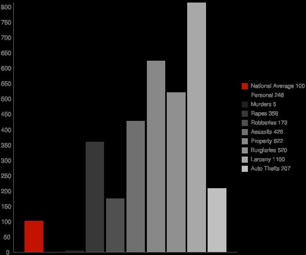Stonington CT Crime Statistics