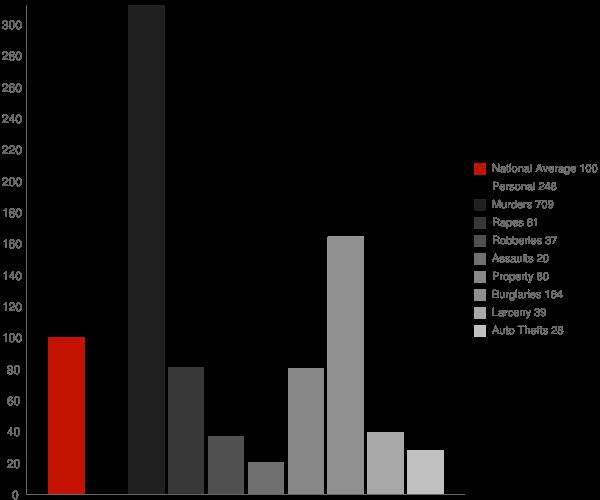 Marvell AR Crime Statistics