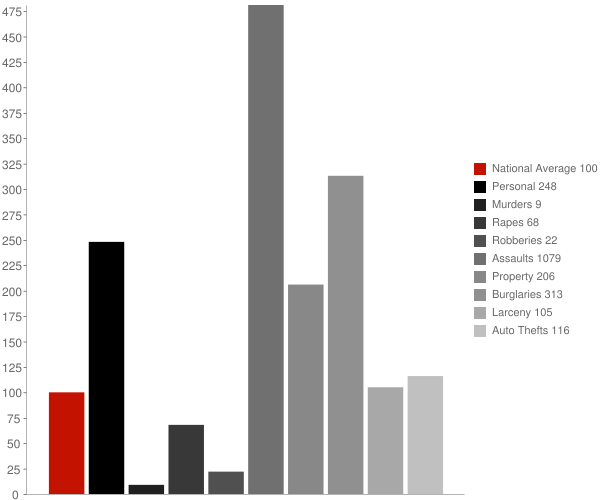 Keshena WI Crime Statistics