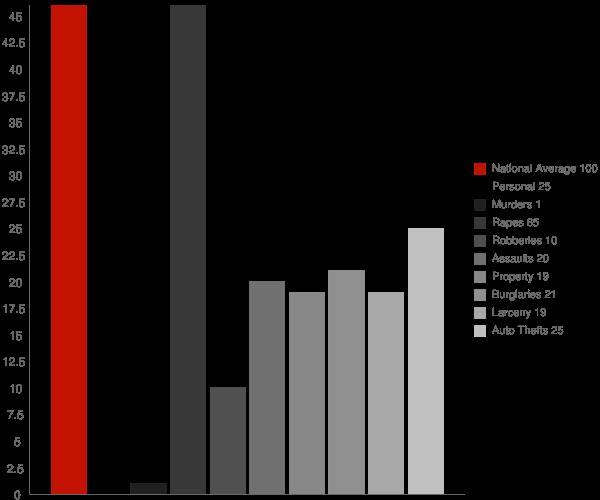Ione CA Crime Statistics