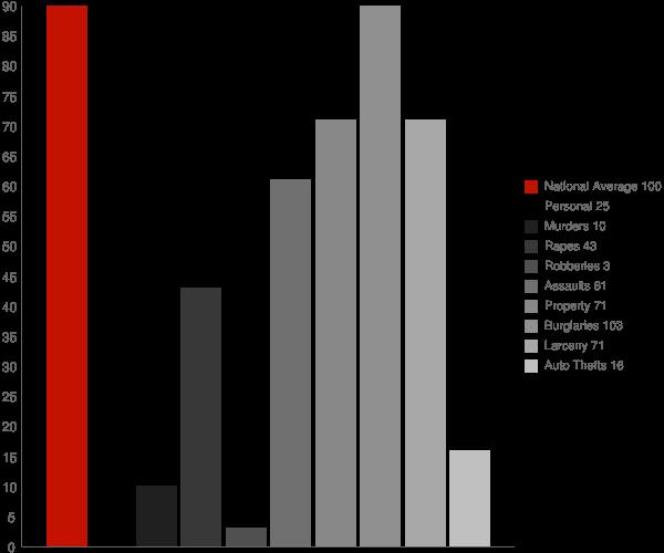 Dry Creek AK Crime Statistics