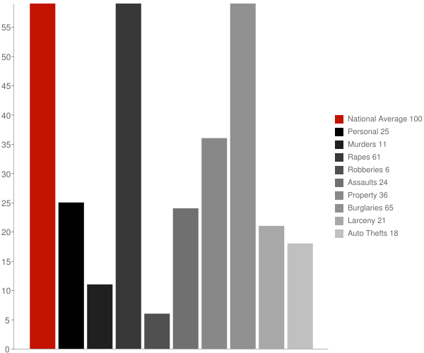 Greenwood AR Crime Statistics