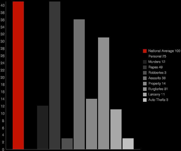 Friendship NY Crime Statistics