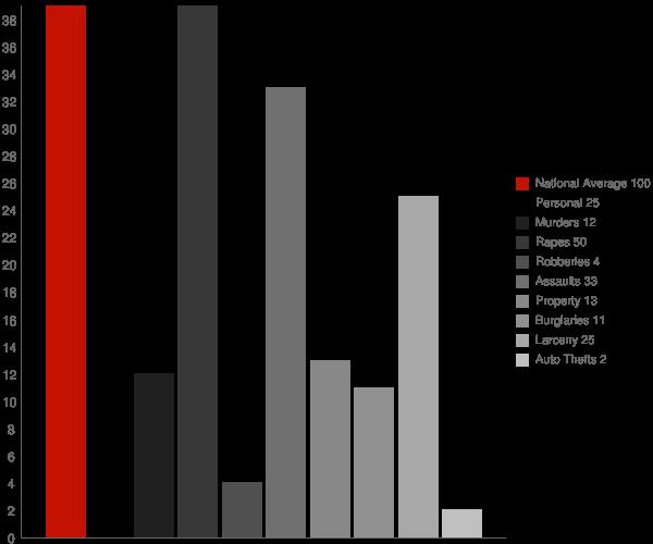 Belfast NY Crime Statistics