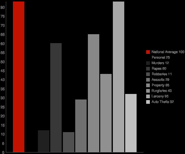 Suamico WI Crime Statistics
