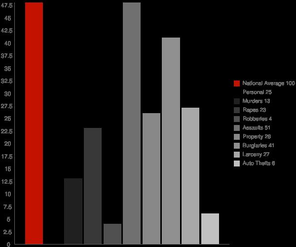 Betterton MD Crime Statistics