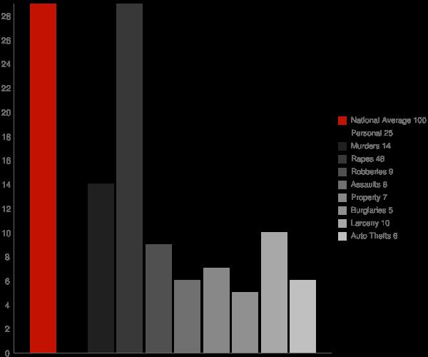 North Laurel MD Crime Statistics