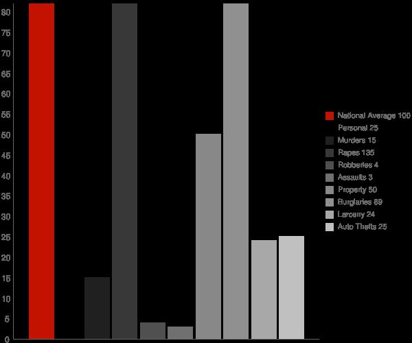 Larson ND Crime Statistics