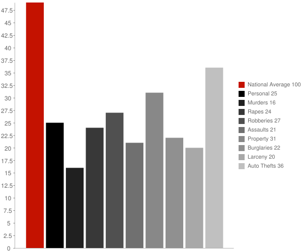 Bay Park NY Crime Statistics