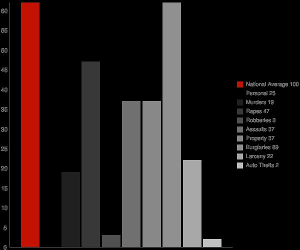 Springtown AR Crime Statistics