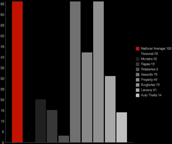 Imboden AR Crime Statistics