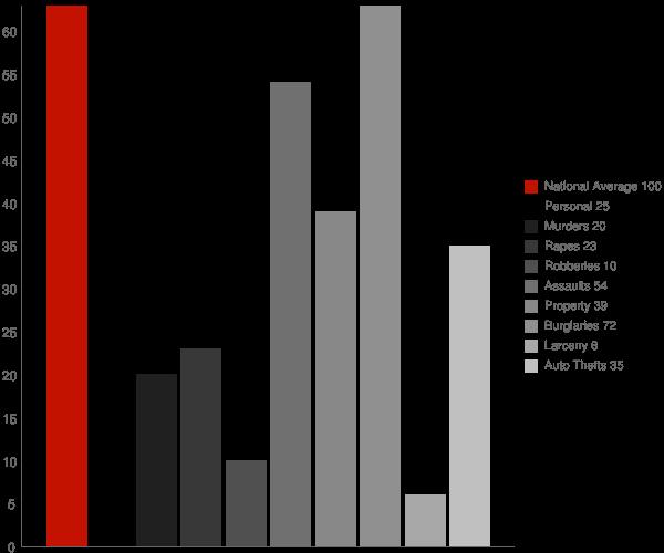 West Milford WV Crime Statistics