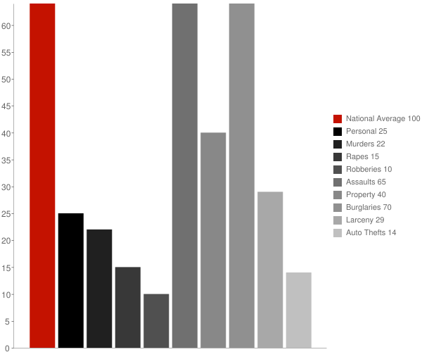 Powhatan AR Crime Statistics