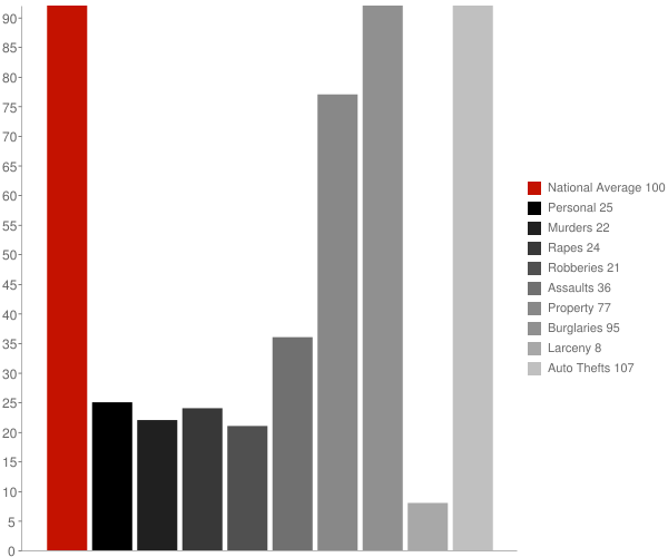 Chauncey WV Crime Statistics