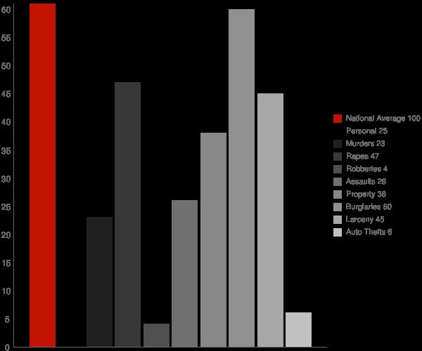 Granite Quarry NC Crime Statistics