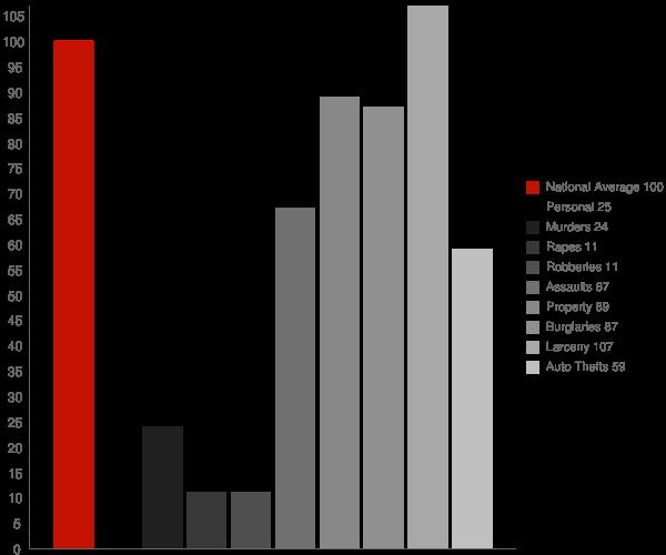 Point Pleasant WV Crime Statistics