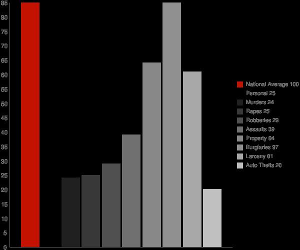 Goshen AL Crime Statistics
