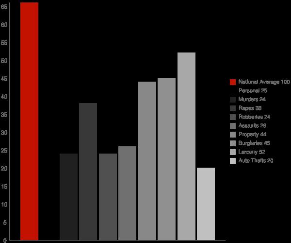 Mount Pleasant WI Crime Statistics