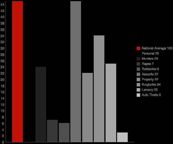 Smyrna NY Crime Statistics