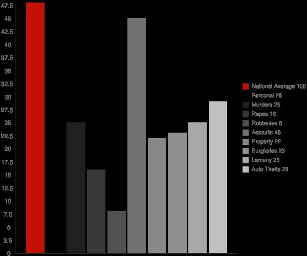 Lake Forest CA Crime Statistics