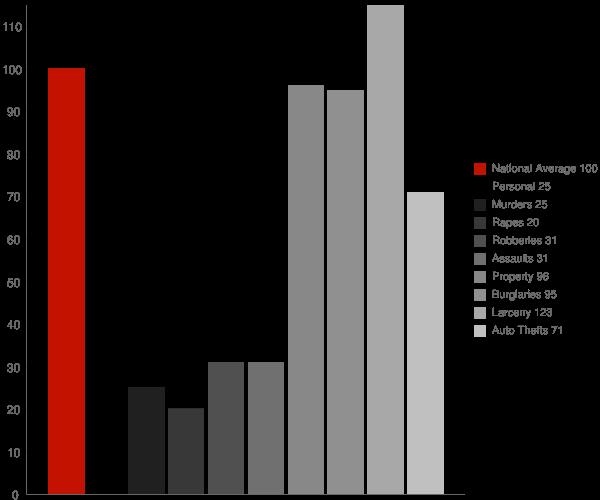 Powder Springs GA Crime Statistics