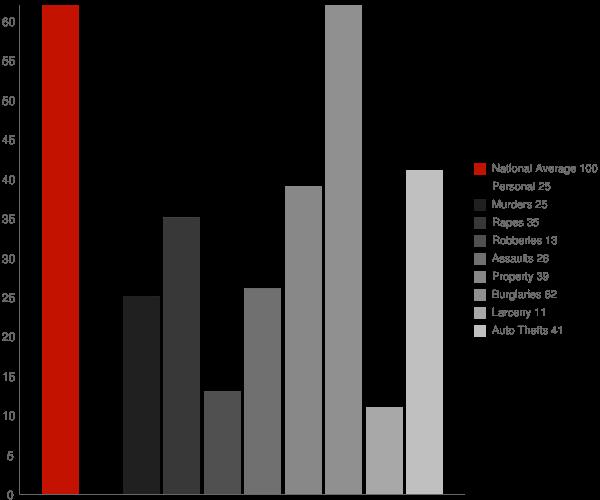 Carolina WV Crime Statistics