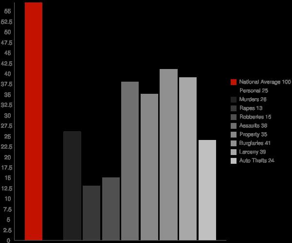 Mount Lena MD Crime Statistics