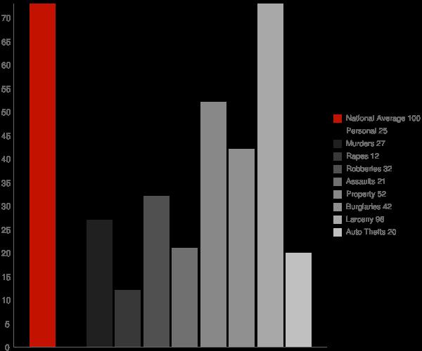 Eastport NY Crime Statistics