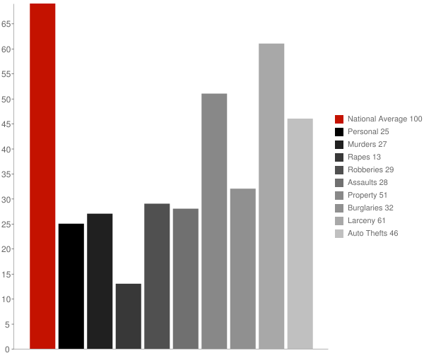 North Lynbrook NY Crime Statistics