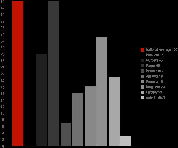 Richfield Springs NY Crime Statistics