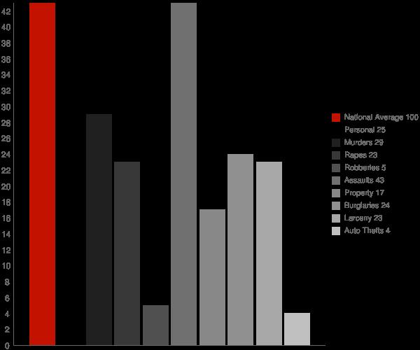 Walker Valley NY Crime Statistics