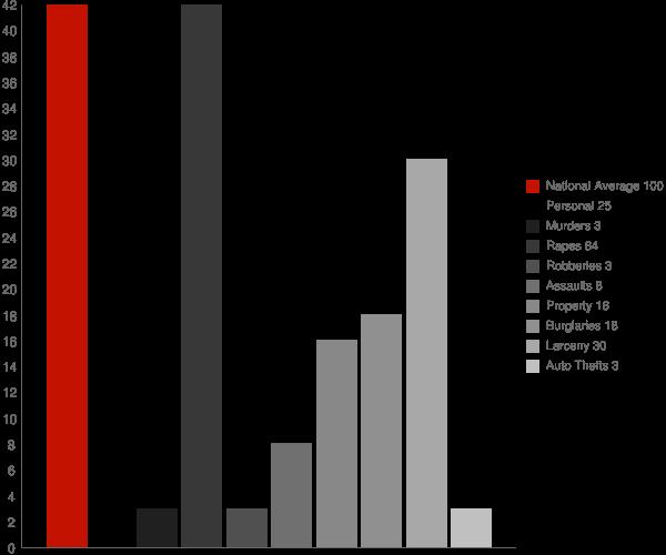Clinton NY Crime Statistics