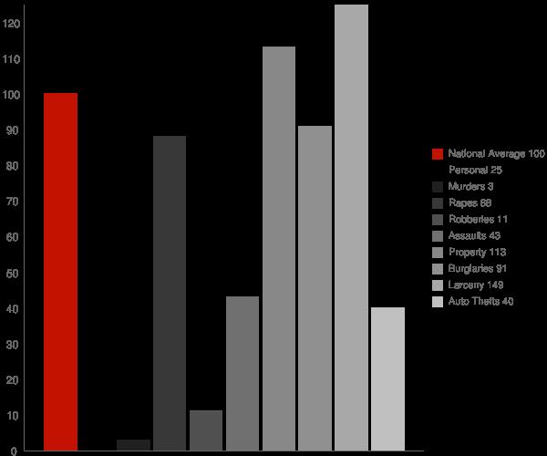 Wilton NH Crime Statistics