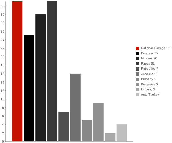 Clarks Green PA Crime Statistics