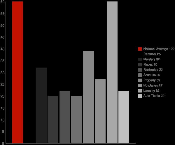 Coram NY Crime Statistics