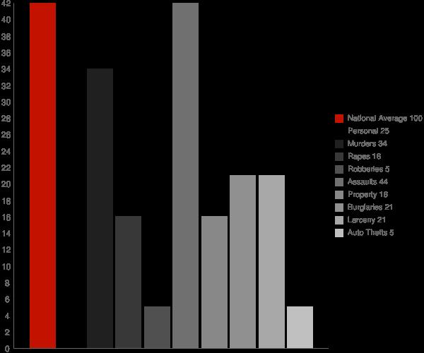Kerhonkson NY Crime Statistics