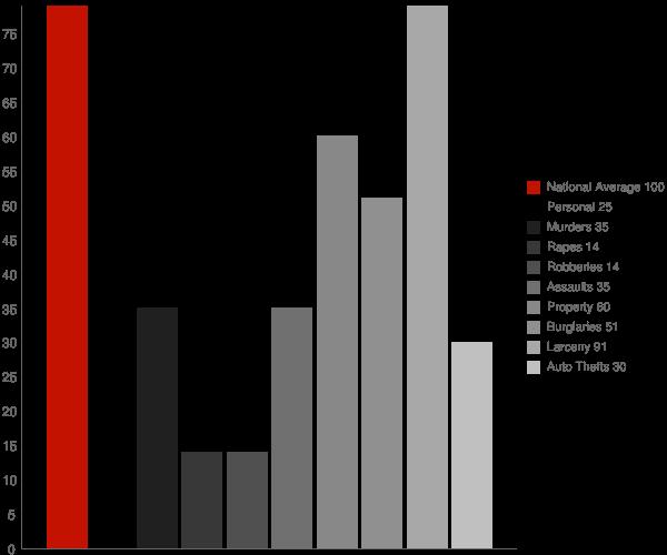 Lake Grove NY Crime Statistics