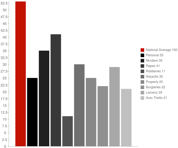 Dora AL Crime Statistics