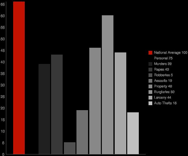 Loyal WI Crime Statistics
