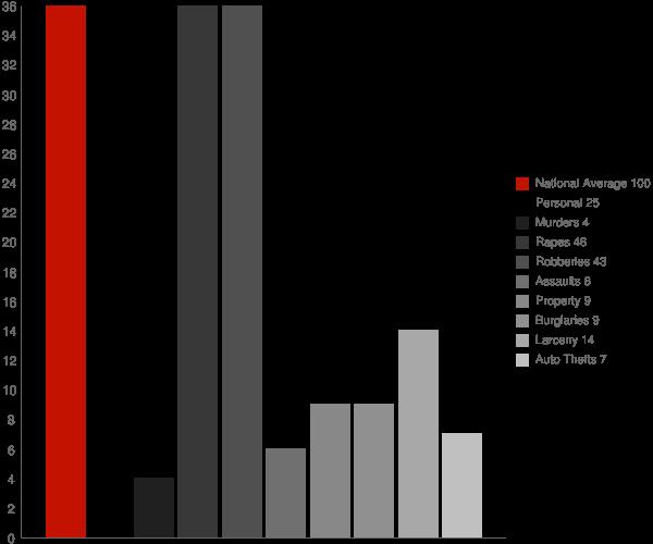 Alto CA Crime Statistics