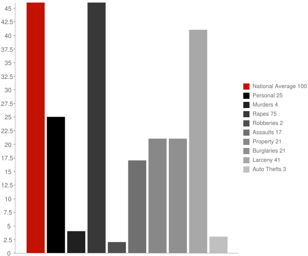 Clayton NY Crime Statistics