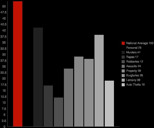 Pecktonville MD Crime Statistics