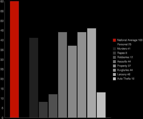 Keedysville MD Crime Statistics