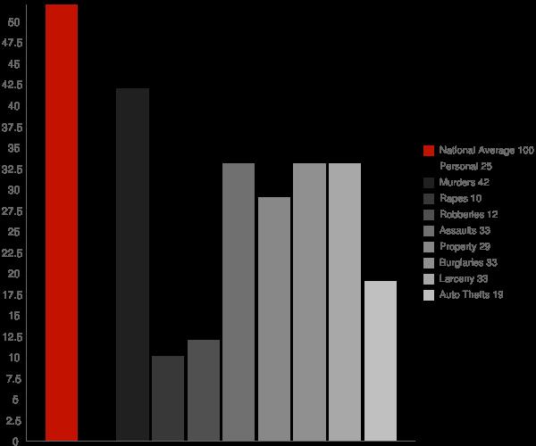 Dargan MD Crime Statistics