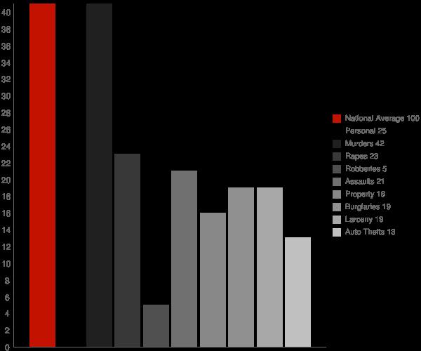 Jennings MD Crime Statistics