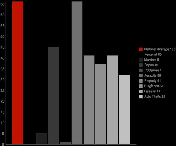 Cottonwood ID Crime Statistics