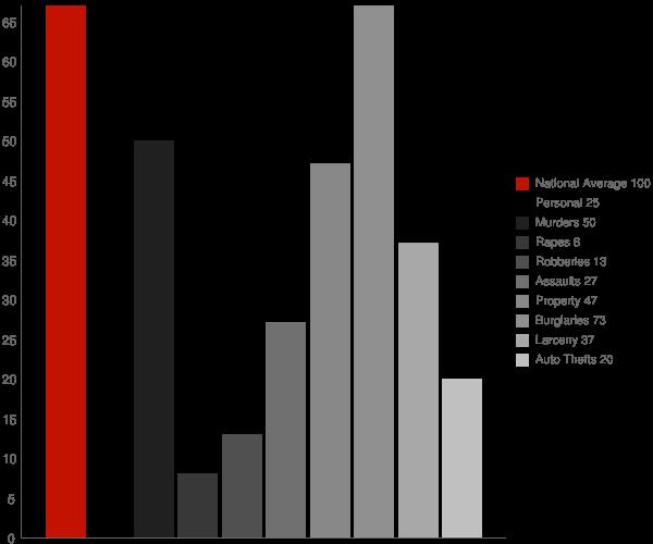 Paw Paw WV Crime Statistics